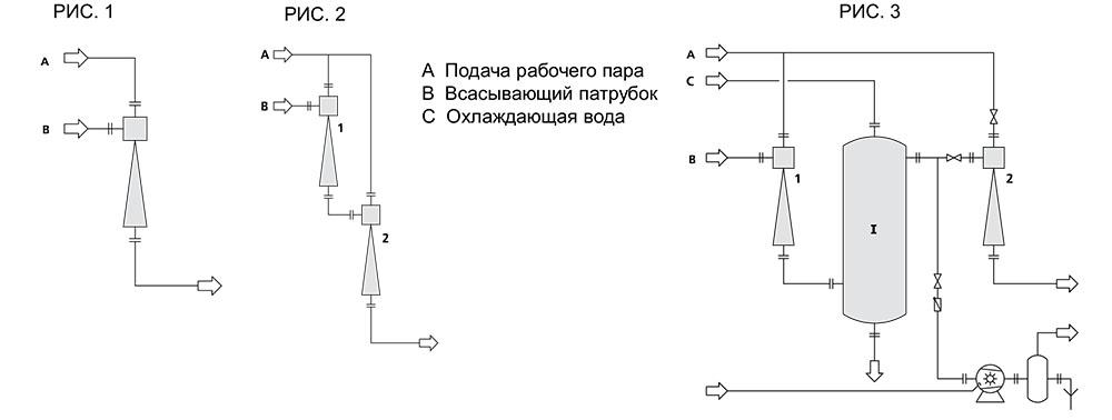 одно- и двухступенчатый пароструйный вакуумный насос
