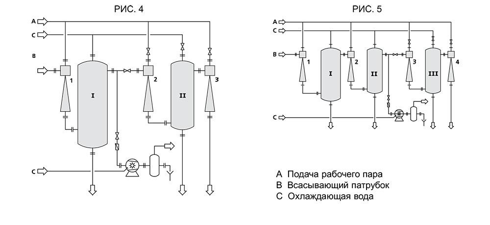 трех-/четырёхступенчатый пароструйный вакумный насос